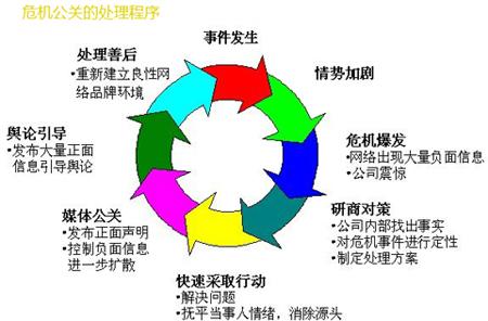 上海危机公关公司,危机公关处理,危机公关策略